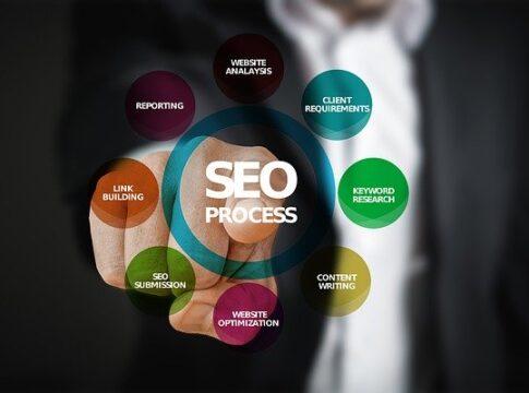 Digital Marketing Companies in Miami